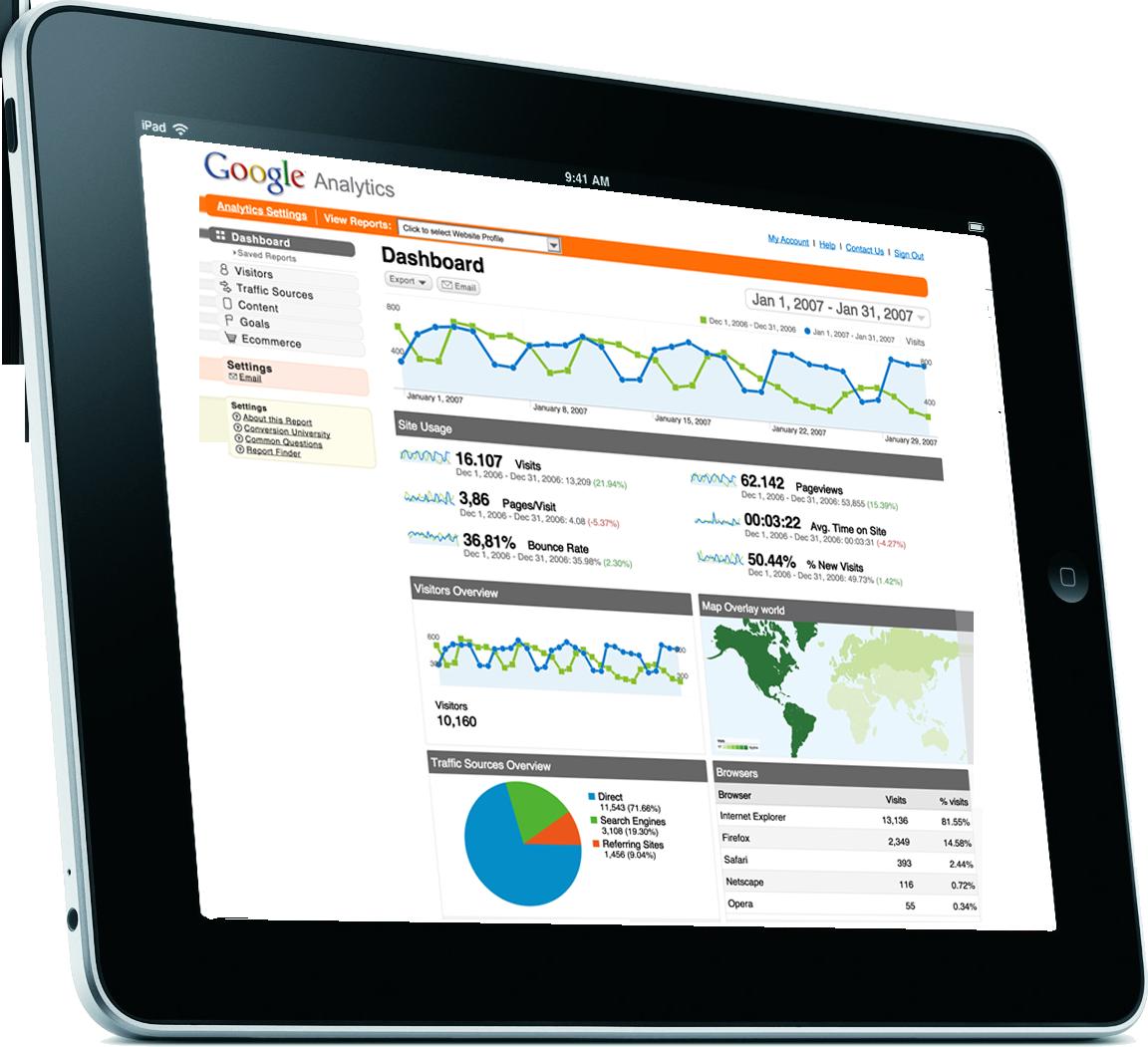 Leads Google analytics dashboard